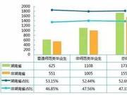 2020中國區域特色研究型大學排名 湖南師大第一