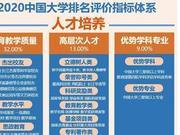 2020中國研究型大學排名 北京大學第一