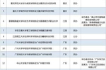 广东公示省级一流本科专业建设点名单 310个专业入选