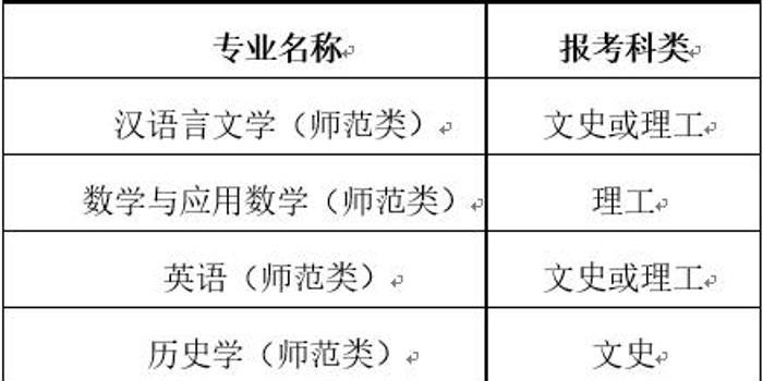 湖南师范大学2018年自主招生简章