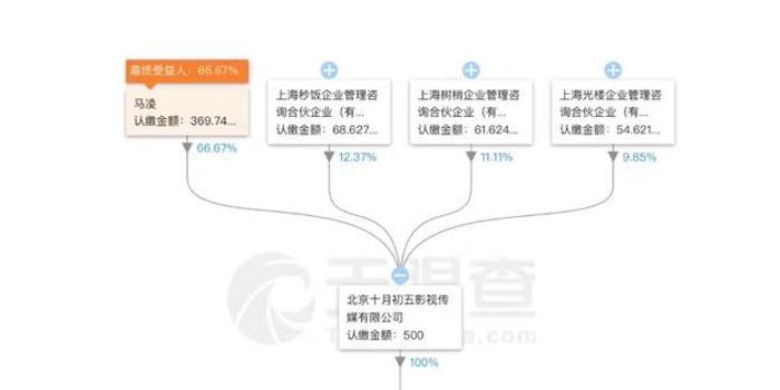 咪蒙商业版图:名下多家公司 曾放言建新媒体集团