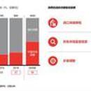 中國消費者買走全球1/3奢侈品 同比去年銷售額增20%