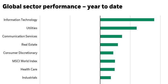 貝萊德:堅持投資科技股的三個理由