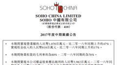 SOHO中国:上半年净利润约39.82亿元 同比大增5.65倍