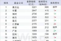 2019年中公募top50:国寿、民生升7位 华泰金鹰降6名