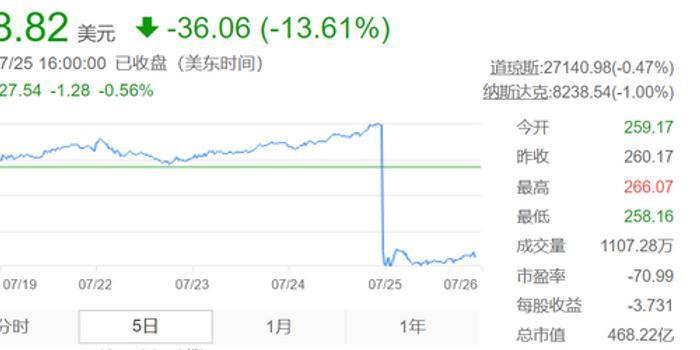 快3遺漏_特斯拉二季報又跌去460億 上海能否拯救馬斯克?