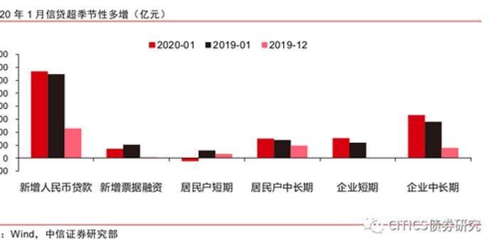 中信证券:信贷与政府债券项拉动1月社融多增