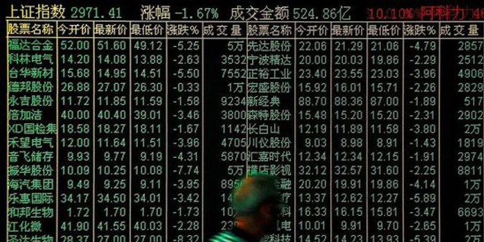 A股低迷重创券商业绩 行业至暗时刻如何绝地求生?
