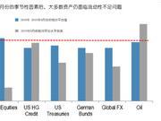股汇债面临严峻问题 顶级投行建议美联储赶紧实行QE