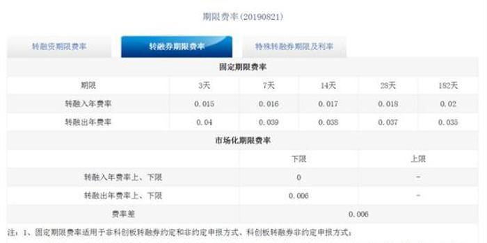安集科技转融券利率达到18.6% 券商淡定:物以稀为贵