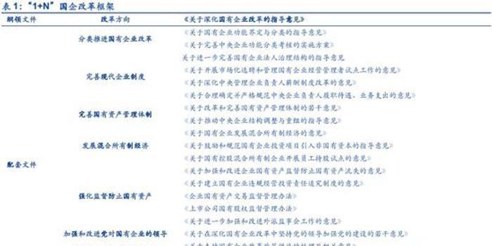 安信策略:循序漸進 看好國改的三大邏輯(附名單)