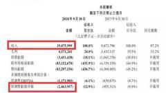 美团前三季交易金额达1457亿元 餐饮外卖是业务大头
