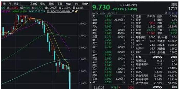 """4年7倍牛股遭沽空""""狙擊"""" 澳優股價暴跌20%"""