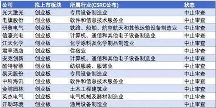瑞华有毒:34家IPO企业中止审查 共470亿元项目被牵连