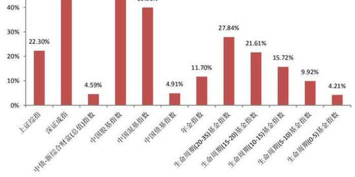 公募回报喜人彰显社会价值 养老金指数揭持股重要性