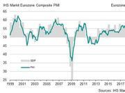 欧元区经济依然低迷 5月制造业PMI仍在荣枯线以下