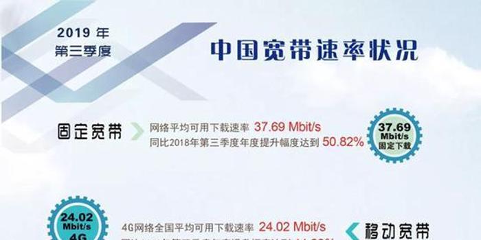 报告:三季度中国网速提升 京沪固定宽带下载首超40M
