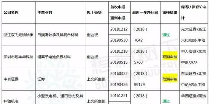 IPO审3过3 2家公司预计2019年业绩下降