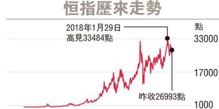 恒指50周年期间累升167倍 中资公司已占逾半壁江山