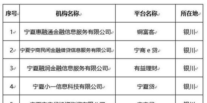 宁夏通报第二批取缔P2P名单 有平台已被吊销营业执照