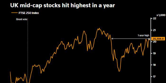 英国退欧风险消退 英镑及英股空仓涌现平仓潮