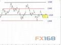 Dailyfx:黄金、原油最新短线操作建议