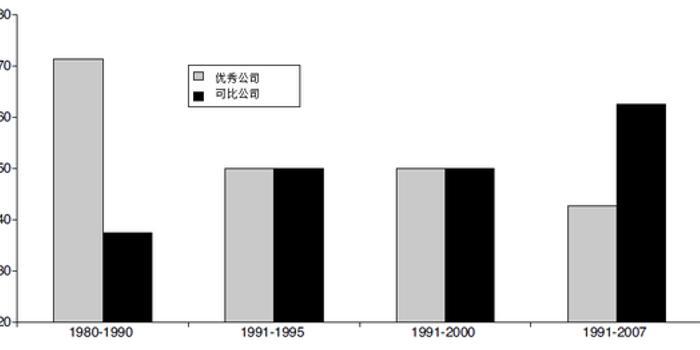 """""""基业长青""""的诅咒:如何看成长股传奇与价值股稳健"""