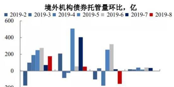 汇率波动难挡资金热情 外资连续9个月扫货中国债券