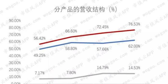 鸿泉物联:客户集中度高 过半收入来自陕汽