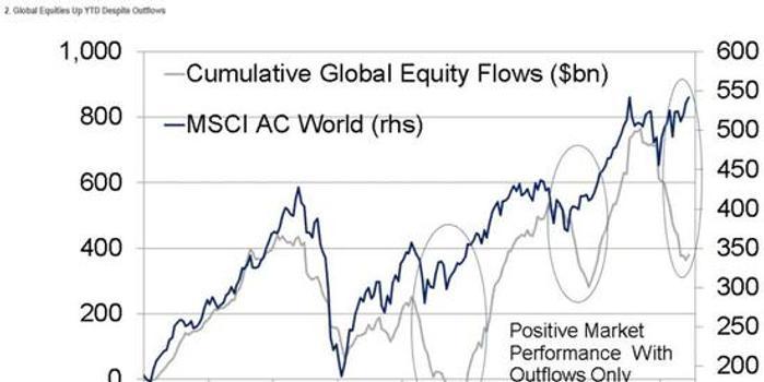花旗:随着资金流向的转变,将推动股市进一步上涨
