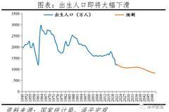 从七普数据看大国人口形势:老龄化、少子化、不婚化