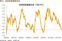 招商证券谢亚轩:美债收益率曲线倒挂 中国股债都受益