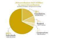 美国的年度捐赠统计数据究竟是怎么算出来的?