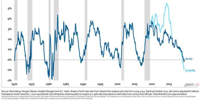 市场完全忽略了 这一可怕信号竟已预警超半年!