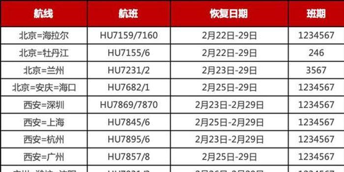 民航市场复苏:海航恢复450航班 东航恢复800余航班