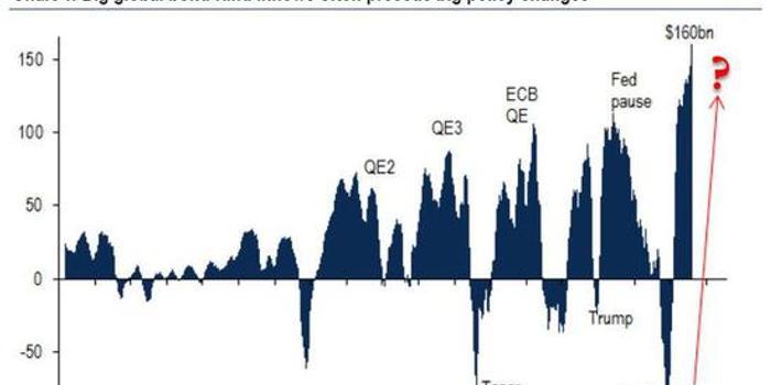 美银:大事即将发生 借助金银对冲债券泡沫风险