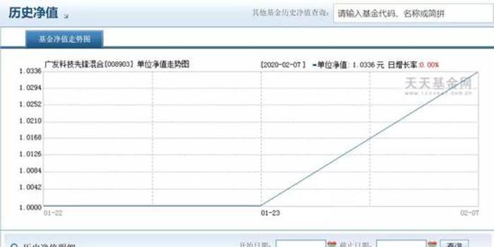 去年冠军刘格菘抄底黄金坑 80亿新基金一周完成建仓