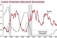 若美联储停止加息周期 市场将会发生什么?