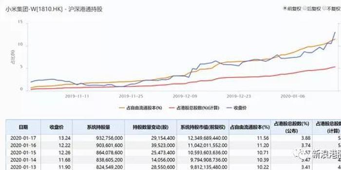 小米大涨5%誓要重返17港元招股价 5大因素促使大涨