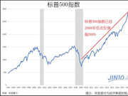 最全数据分析揭秘:美国经济的