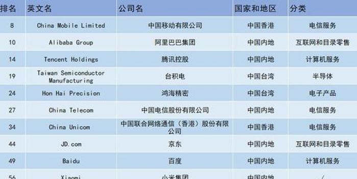 福布斯全球數字經濟100強榜單發布 14家中國企業上榜