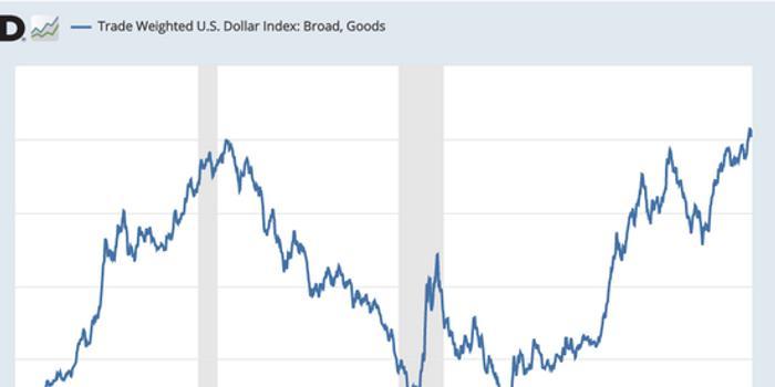 美元盛世下的陰影:分析師提醒交易者留意這三大風險