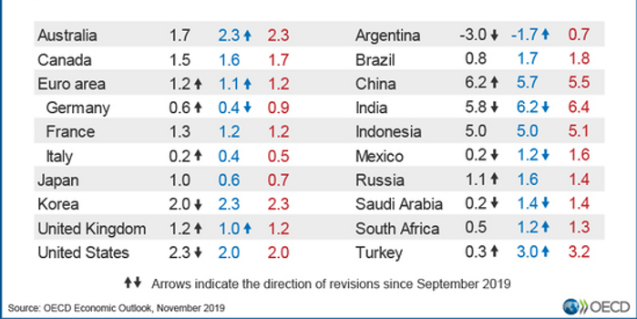 经合组织下调2020年全球经济增长预期 风险仍未消散