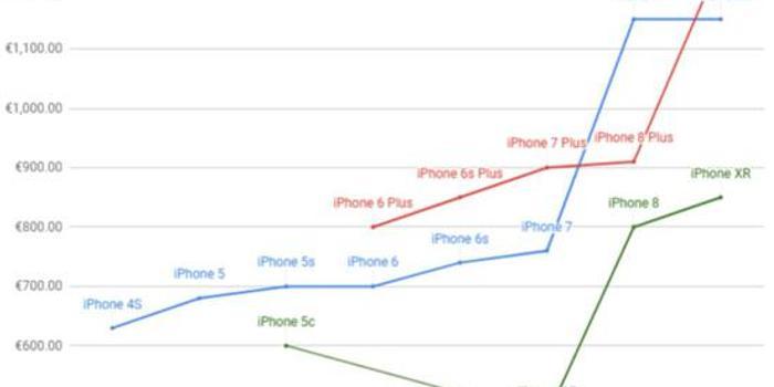 iPhone 11官宣降价背后苹果的奢侈品梦