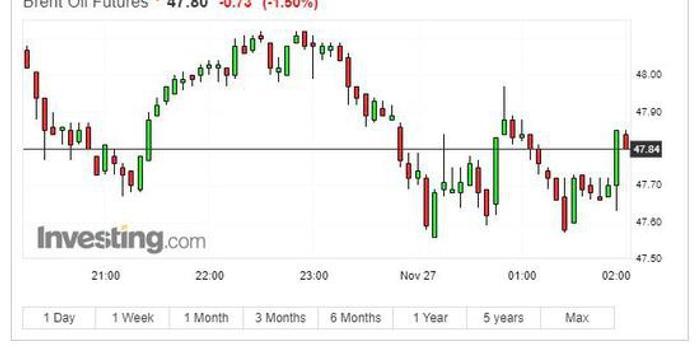 欧股和美股期货均转跌 油价终结四连涨 比特币24小时暴跌3000美元