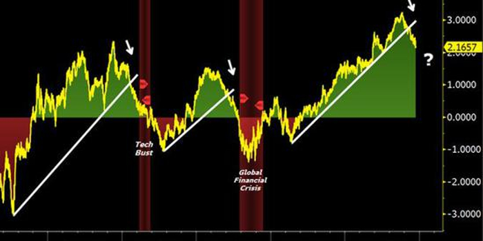 令市场窒息的图表:美德国债收益率差预示危机临近?