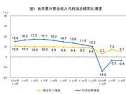 4月规模以上工业企业利润同比降3.7% 3月同比增13.9%