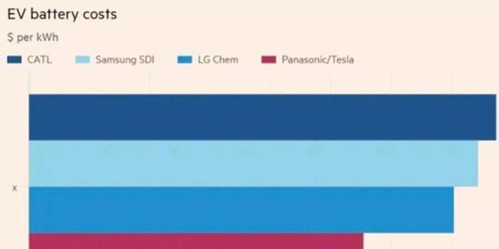 四家电池企业成本报告:特斯拉和松下并列第一
