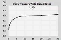 收益率曲线倒挂 美国衰退征兆初现?