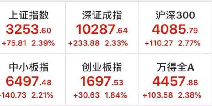 3d八卦图表_3月开户飙升100%:一根大阳线 1.5亿股民来相见